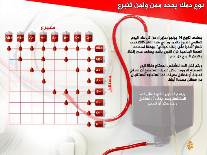 معلومات هامة عن فصائل الدم