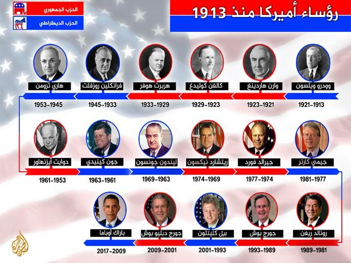 رؤساء الولايات المتحدة خلال قرن