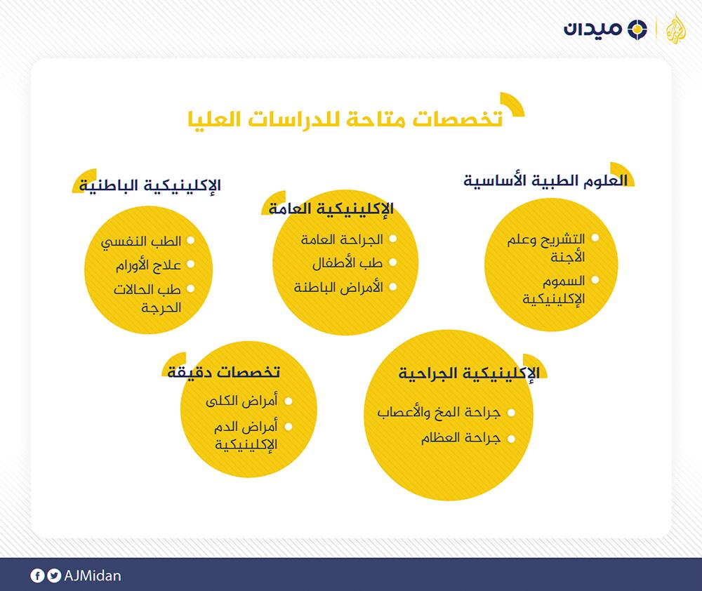 تفاصيل شاملة لدراسة الطب في جامعة القاهرة