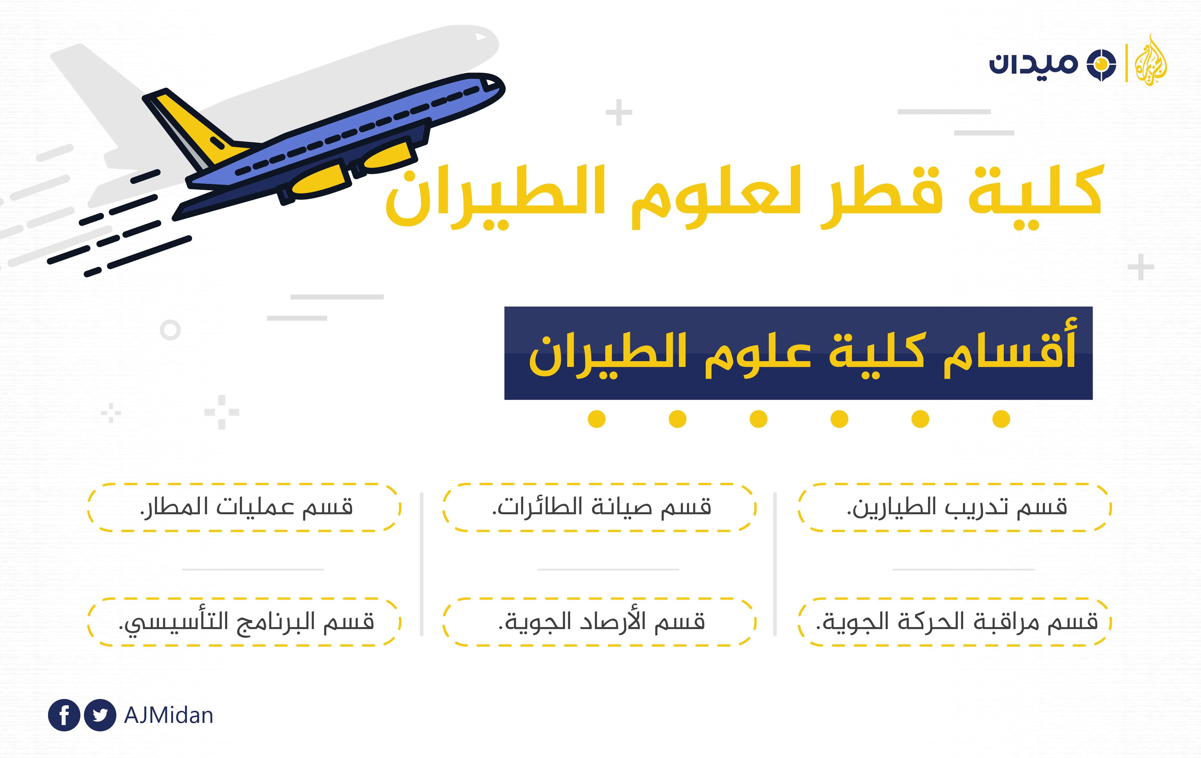 تفاصيل شاملة للدراسة بكلية قطر لعلوم الطيران