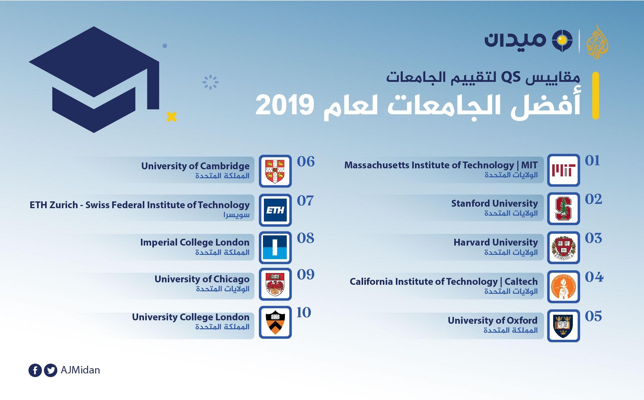 تصنيفات كيو أس تعرف على أفضل الجامعات العالمية لعام2019