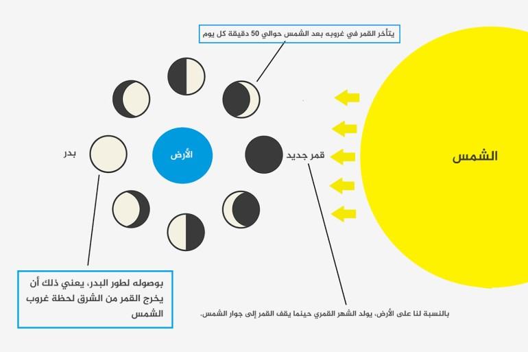 دليلك المبسط متى سيبدأ رمضان 2019