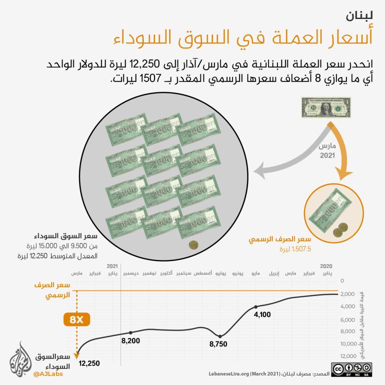 كم تبلغ تكلفة أساسيات المعيشة في لبنان؟